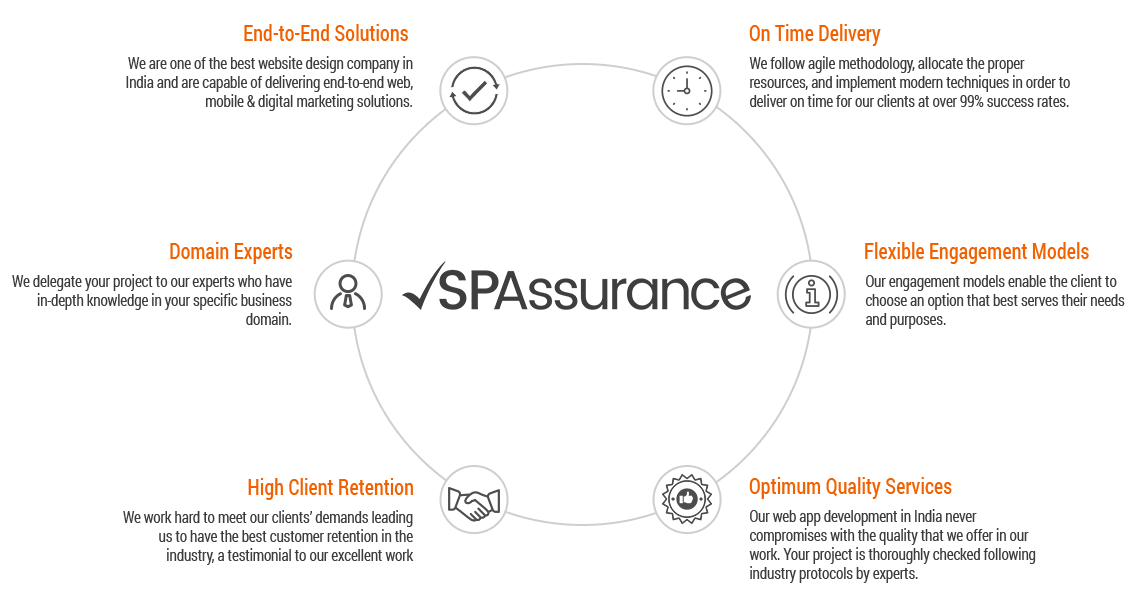 Why Choose SP-Assurance